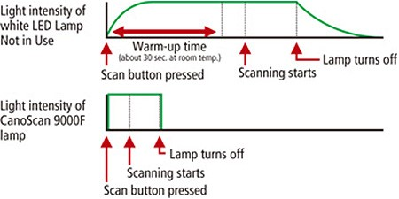 تکنولوژی هدایت نوری با ال ای دی سفید
